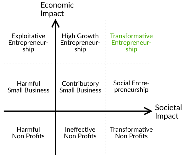 Socioeconomic map classifying different business models according to their economic and societal impact